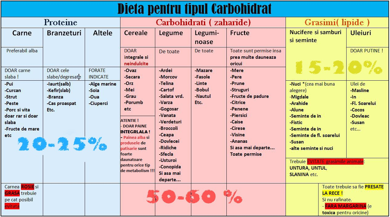 tabel proteine alimente
