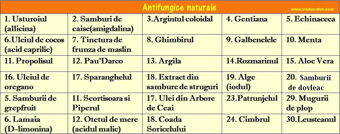 lista medicamente antiinflamatoare nesteroidiene